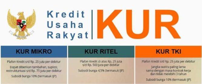 Kredit Usaha Rakyat (KUR) Pengertian,Syarat Dan Kisaran Dana Cair
