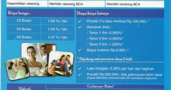 Pengajuan Kredit Tanpa Agunan BCA Personal Loan Bunga Rendah