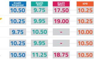Ini Tabel 8 Bank Dengan Suku Bunga Deposito Tertinggi