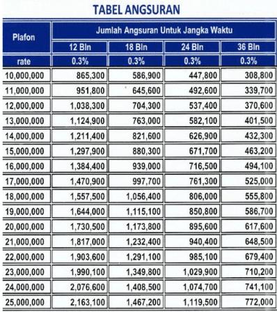 Tabel Angsuran Pinjaman Di Bank Bri 5 50 Juta Okebisnis Net 2020